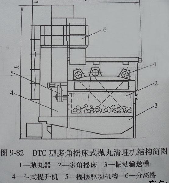 什么是摇床式抛丸机?-青岛铭邦重工